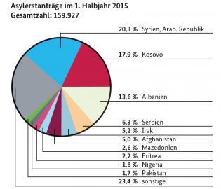 Inforgrafik zu den Herkunftsländern der Asylbewerber im ersten Halbjahr 2015