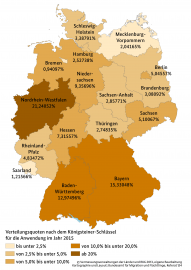 Infografik zu den Verteilungsquoten nach dem Königsteiner Schüssel
