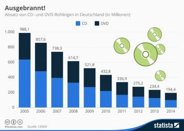 CD- und DVD-Absatz im Zeitraum 2005-2014