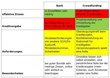 Tabelle zu Vor- und Nachteilen von Crowdfunding- und Bankfinanzierung
