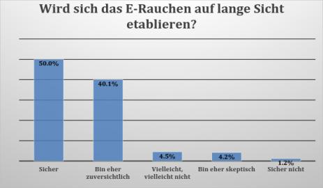 Infografik - Umfrageergebnis zu den Zukunftsaussichten des E-Rauchens