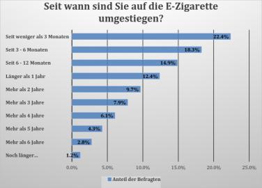 Infografik - Zeitraum seit E-Zigaretteneinstieg der Befragten
