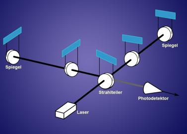 Schmatische Darstellung des LIGO-Detektors