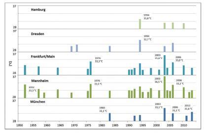 Diagramm Häufigkeit von Hitzewellen für fünf deutsche Großstädte
