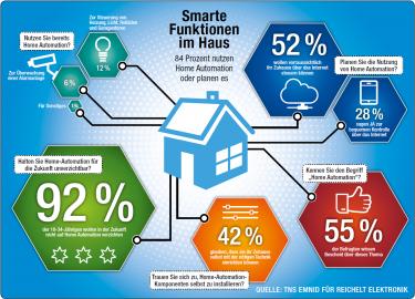 Infografik Studie von TNS emnid zur Home Automation