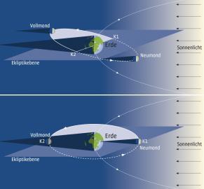 Schemahafte Darstellung der Mondumlaufbahn