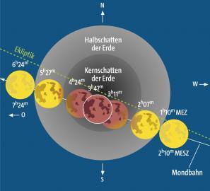 Infografik zum Ablauf der Mondfinsternis vom vom 28. September 2015