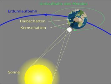 Schematische Darstellung einer Sonnenfinsternis