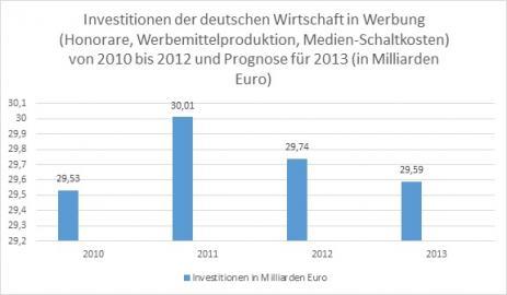 Investitionen der Deutschen Wirtschaft in Werbung