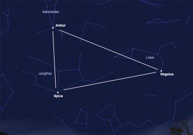 Das Frühlingsdreieck verbindet die hellsten Sternen der Sternbilder Jungfrau, Bärenhüter und Löwe.