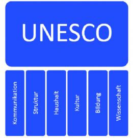 Infografik langfristige Aufgaben der UNESCO