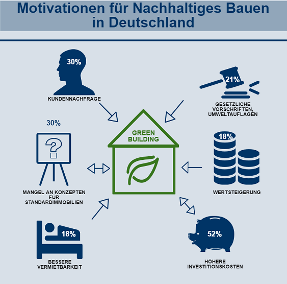 Infografik zur Motivation von Bauherren