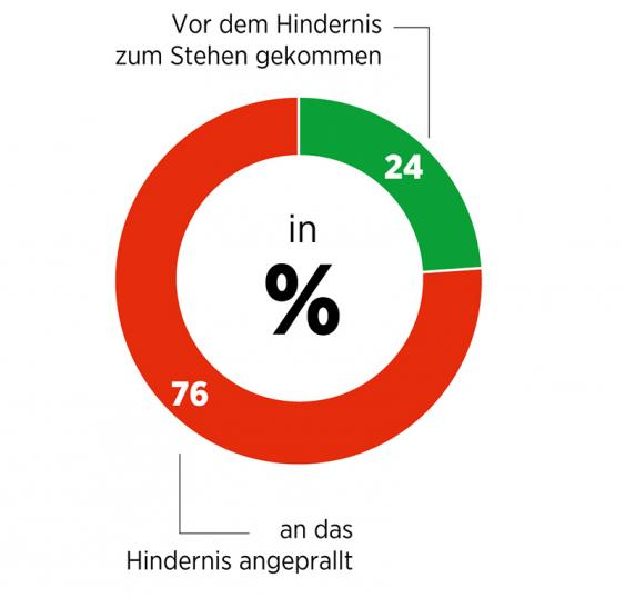 Infografik Erfolgsquote