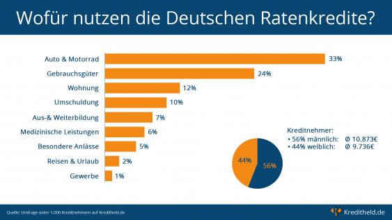 Infografik zur Kreditaufnahme in Deutschland