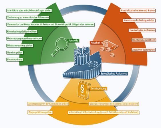 Aufgaben des EU-Parlaments