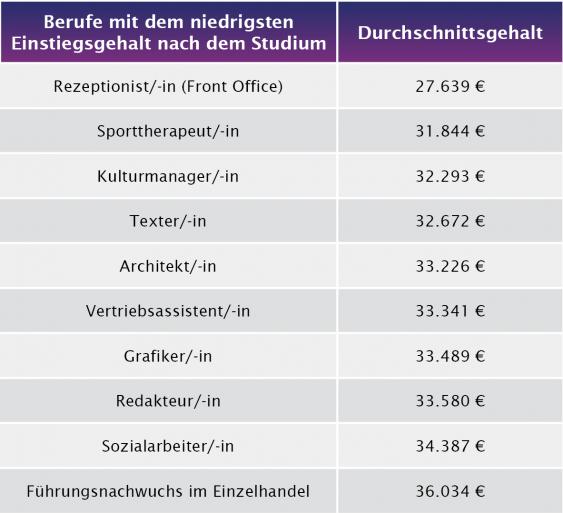 Tabelle der Jobs mit den niedrigsten Einstiegsgehältern