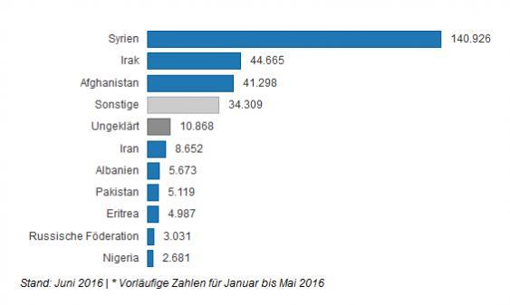 Balkendiagramm zu den Flüchlingszahlen 2016