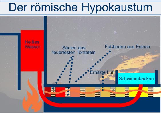 Hypokaustum