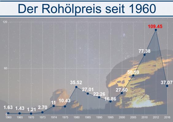 Infografik Rohölpreis