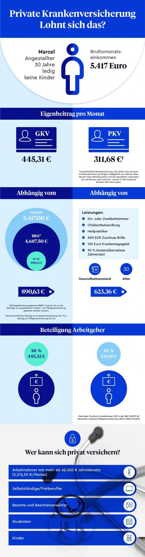 Infografik zur PKV