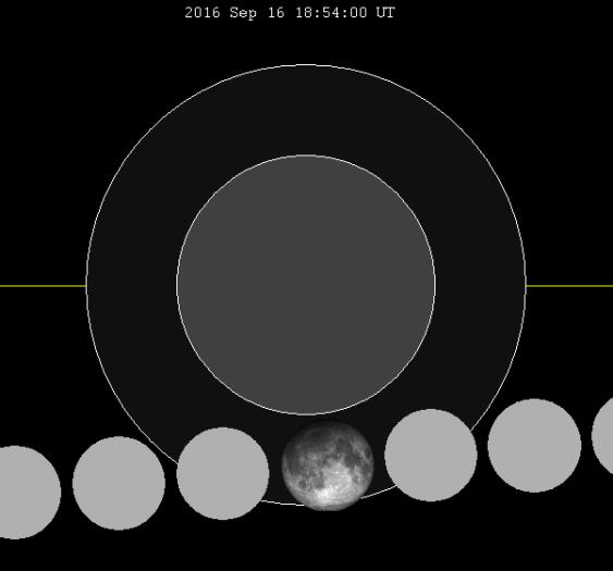 Halbschatten-Mondfinstenis (Phasen)