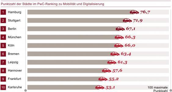 PwC-Städte-Ranking zu Mobilität und Digitalisierung (Tabelle)