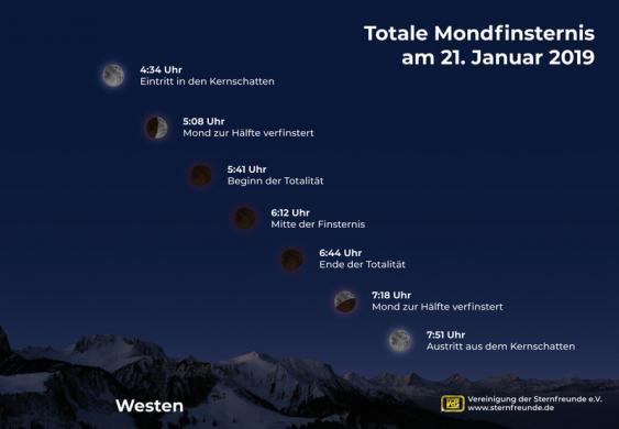 Absteigende Mondbahn am westlichen Nachthimmel