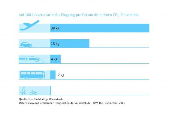 Infografik CO2-Emmissionen