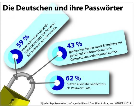 Infografik zur Passwortauswahl der Deutschen