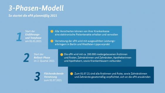 Infografik zur Einführung der elektronischen Patientenakte ePA