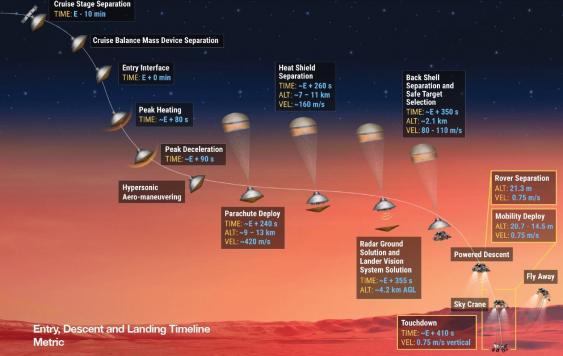 Schmeatischer Ablauf der Landephase der Mission Mars 2020