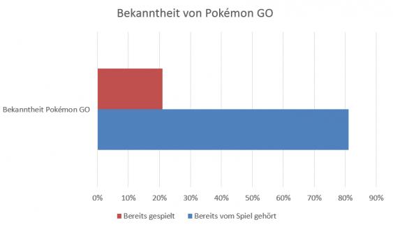 Infografik Pokemon GO-Bekannheitsgrad