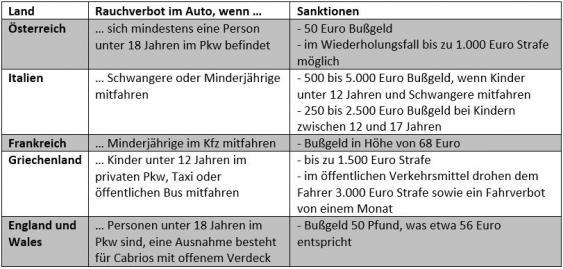 Infografik Rauchverbote im Auto