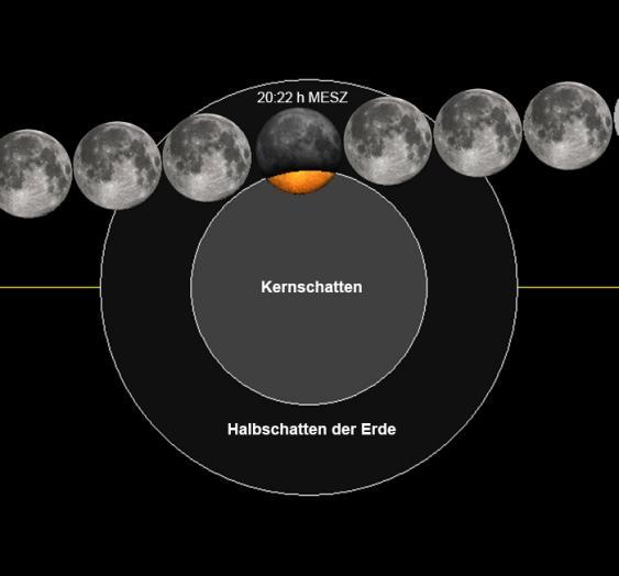 Ablaufdiagramm der partiellen Mondfinsternis am 7. August 2017