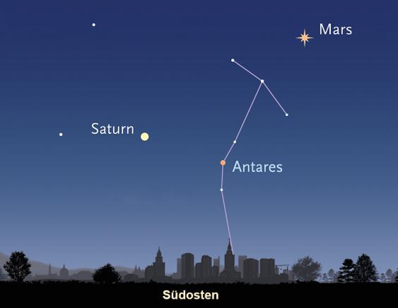 Dreieck aus Mars, Saturn und Antares am nächtlichen Südosthimmel