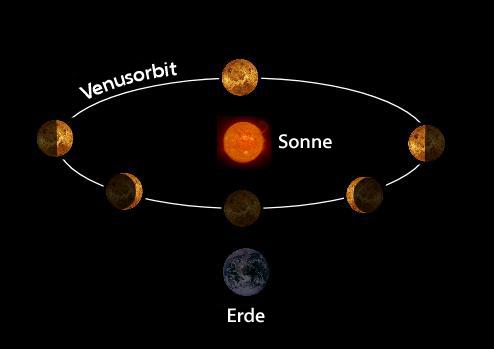 Venus am Abendhimmel
