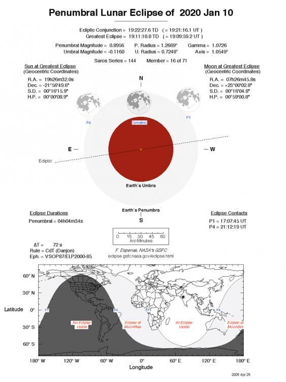 Schema der Halbschattenfinsternis
