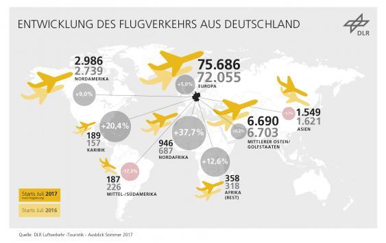 Infografik Entwicklung des Luftverkehrs in Deutschland