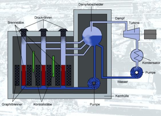 Reaktorschema
