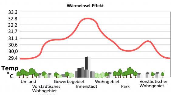 Inforgrafik Wärmeinsel-Effekt