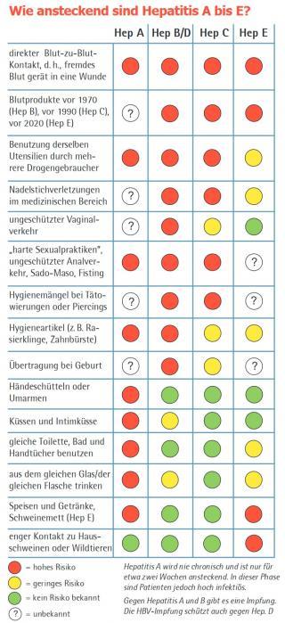 Infografik zu Hepatitis-Ansteckungsrisiko