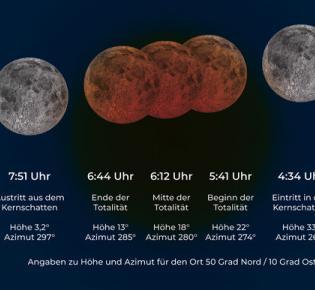 Ablaufschema der totalen Mondfinsternis am 21. Januar 2019