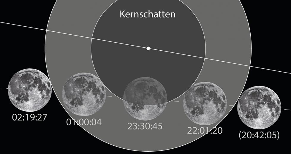 Ablaufschema der Mondfinsternis vom 16. Juli 2019.