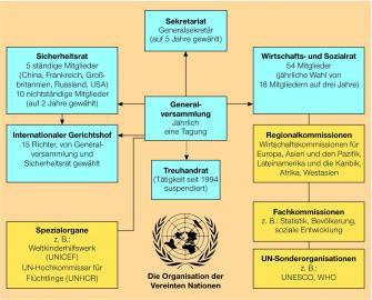 Vereinte Nationen: Organisationsschema
