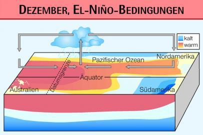 """El Niño - """"das Christkind"""""""