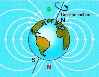 Magnetfeld und magnetische Pole der Erde