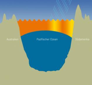 Klimabedingungen im Pazifik